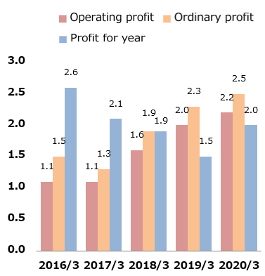 Operating profit, ordinary profit and profit for year